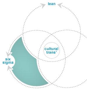 ven diagram