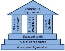 The Lean Temple, covering the basic fundamentals, Flow, Workforce and Quality; all striving for Continuous Improvement